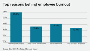 Employee Burnout Survey by BLIND2020